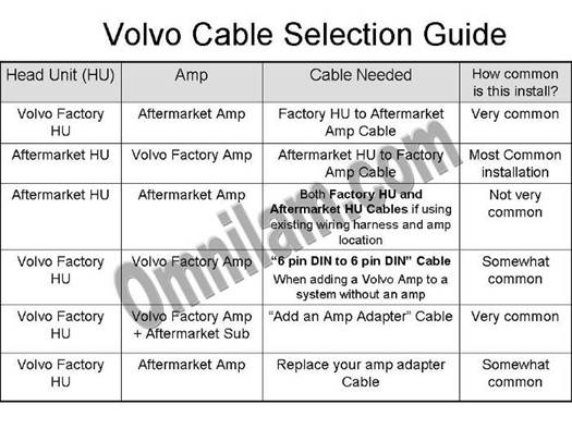 volvocableselectionguide omnilam volvo audio cables 2004 volvo s40 radio wiring diagram at bakdesigns.co